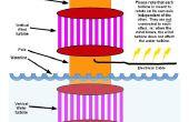 Torre de la energía (planes) - generación de electricidad solar, viento y agua en un dispositivo