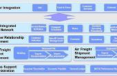 Internacional de envío de Software y soluciones de envío | Gestión de envío de carga de aire