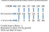 Tabla de subredes - CIDR, bitcounts, cantidad de hosts y varias redes de CompTia Network +
