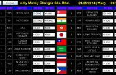 Frambuesa Pi Digital Signage: tarjetas de pantalla tipo de cambio