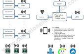 Domótica, Smart Switch Interruptor Inteligente - DOMOTICA -