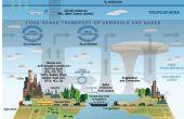 OXÍGENO atmosférico y su influencia (sobrevivir el futuro)