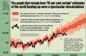 La dura prueba que el calentamiento Global es una estafa