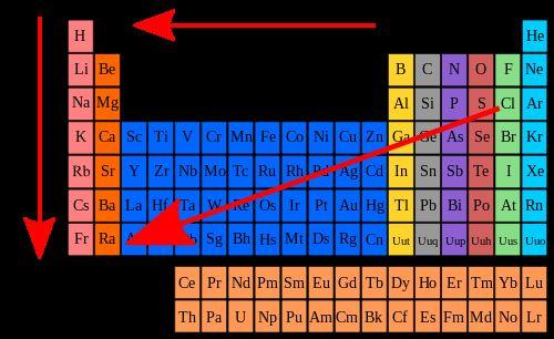 Comprensin de la tabla peridica de los elementos paso 9 radio radio atmico se ordena a partir de la parte superior derecha de la tabla con helio he es el elemento ms pequeo el tamao aumenta en la tabla de urtaz Image collections