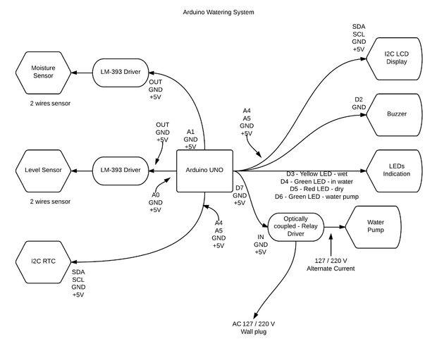 sistema de riego - introducci u00f3n    paso 3  interconexi u00f3n y diagrama