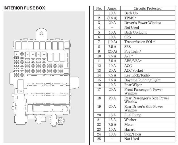 Fuse Box 2006 Honda Fit Jazz