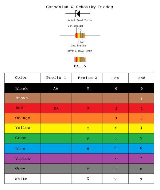 De resistencias a los códigos de Color de ICs / Paso 9: Diodos de ...