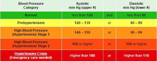 Presión arterial 160 sobre 80 demasiado alta